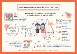 Children Do Not Belong In Detention Infographic