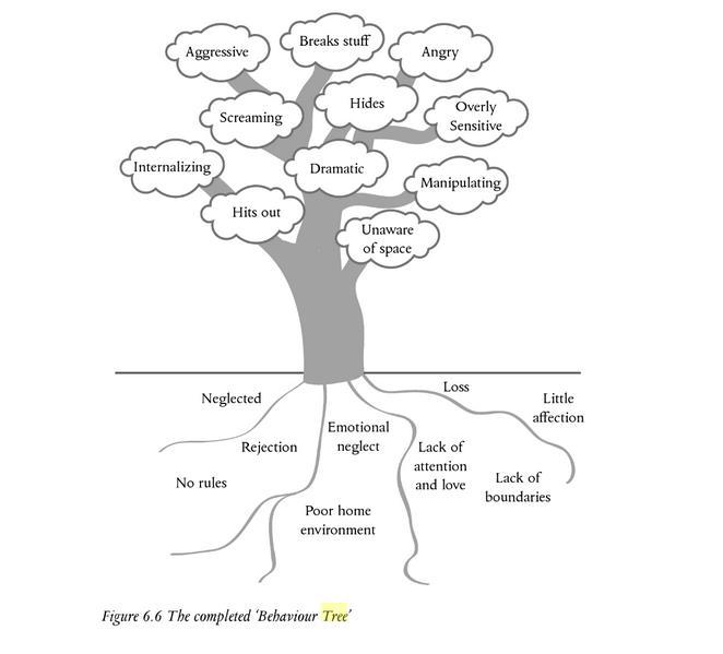tn_Richard-Rose-tree.png