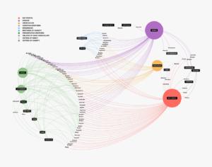 Industrial memories Transfer_Graph